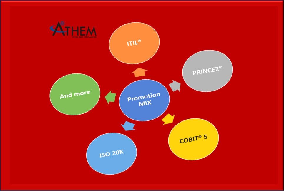 PRINCE2, ITIL, COBIT, EHT, CLOUD, Green IT, DevOps, SCRUM