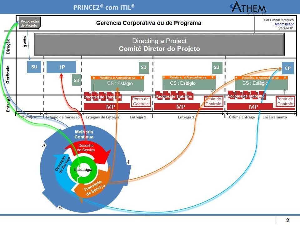 PRINCE2 com ITIL
