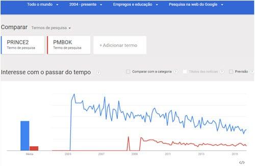 PRINCE2 e PMBOK