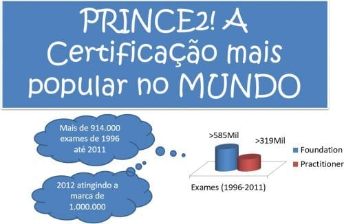 PRINCE2 Certificação mais popular do mundo