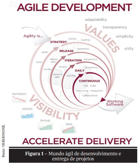 Accelerate Delivery