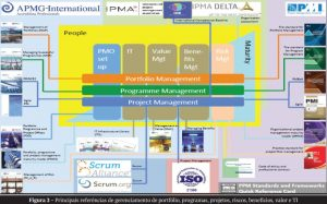 PRINCE2 Agile - scrum