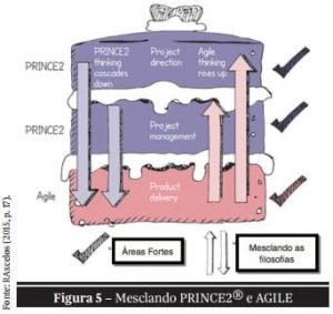 PRINCE2 com PRINCE2 Agile