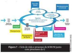 PRINCE2 e SCRUM