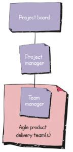 PRINCE2 Agile - Estrutura da Equipe