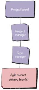PRINCE2 Agile - Estrutura da Equipe possível