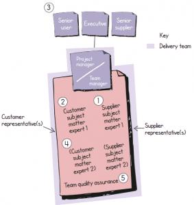 A Estrutura para uma Equipe