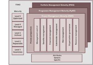 P3O é o PMO nos 3 níveis