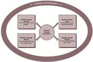 P3O - mudança no negócio