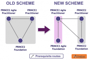 PRINCE2 Agile Practitioner e PRINCE2 Practitioner