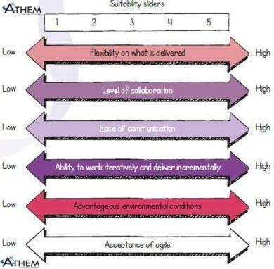 PRINCE2 Agile | Agilometer
