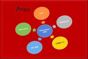 | PRINCE2 | MSP | M_o_R | P3O | MoP | ITIL | MoV | PRINCE2 Agile.