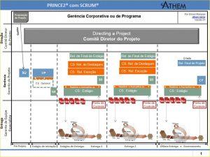 O PRINCE2 para você conhecer as características da Metodologia de Gerenciamento de Projetos