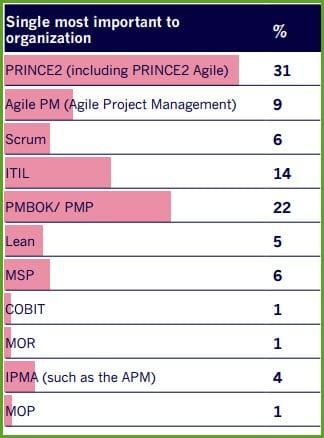 PRINCE2 Introdução e a implementação nas empresas