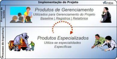 PRINCE2 Introdução à metodologia de Gerenciamento de Projetos - Gerenciamento e Entrega