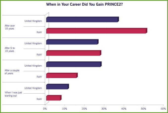 PRINCE2 Introdução os profissionais certificados PRINCE2