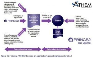 PRINCE2 Adequação - Como adaptar o PRINCE2 para o PROJETO