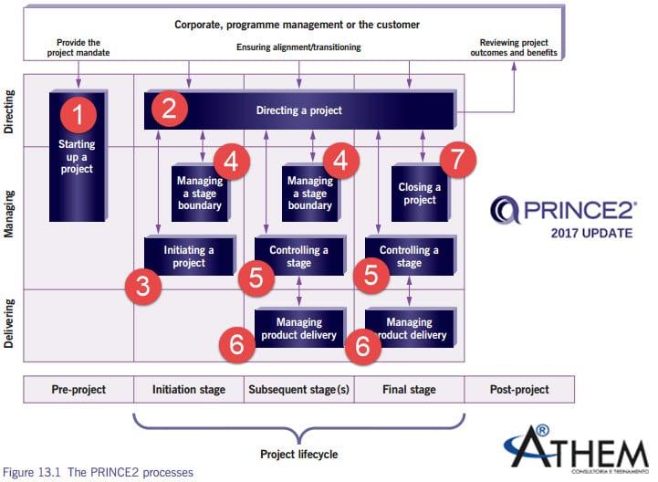 PRINCE2 Processos para conhecer o Fluxo de Processos em Projetos