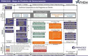 PRINCE2 Produtos de Gerenciamento de Projetos. Quando são criados?