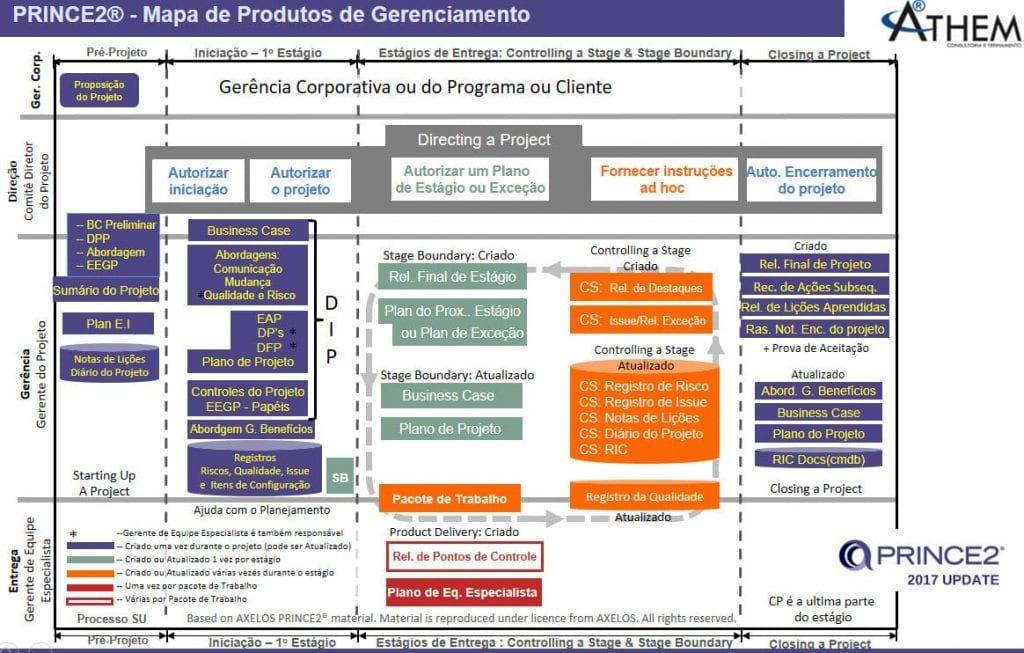 PRINCE2 Produtos mostra quais são os produtos de gerenciamento de Projetos