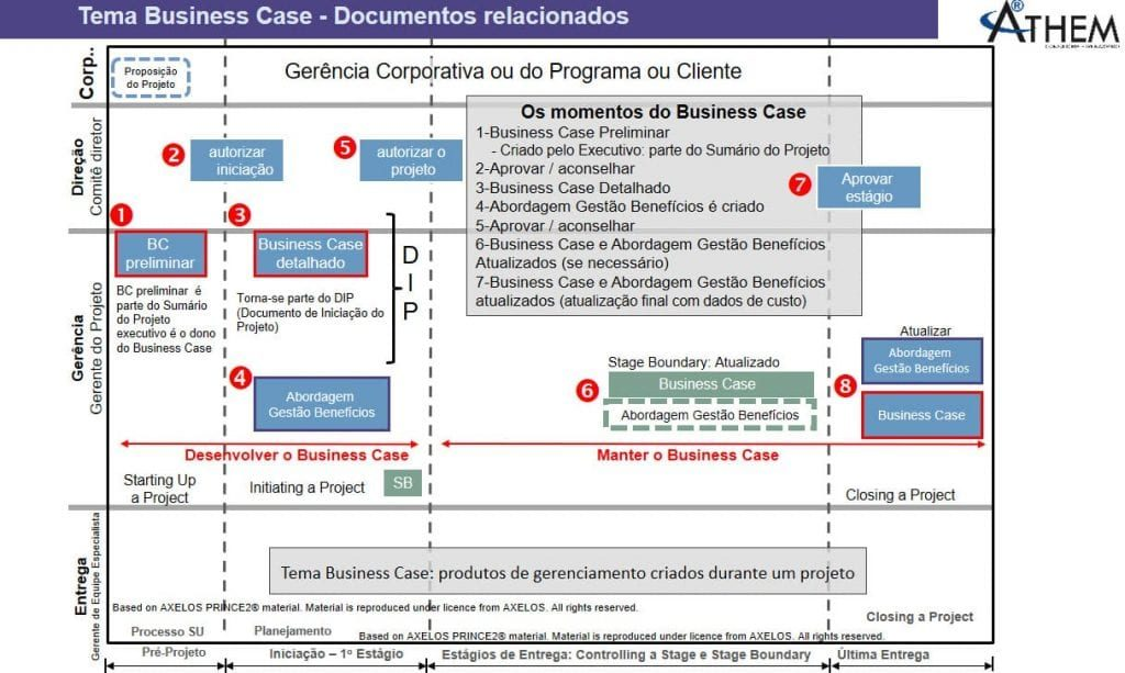 PRINCE2 Tema Business Case - Qual o funcionamento do Tema Business case no Projeto?