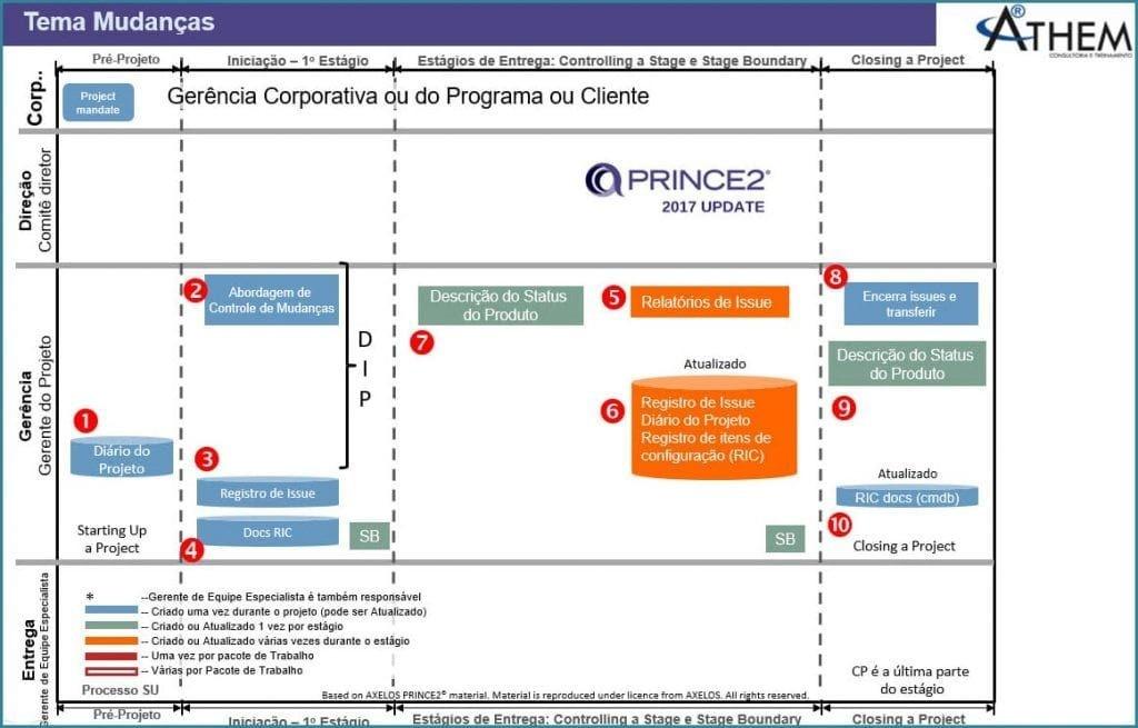 PRINCE2 Tema Mudanças - Funcionamento do Controle de Mudanças em Projetos
