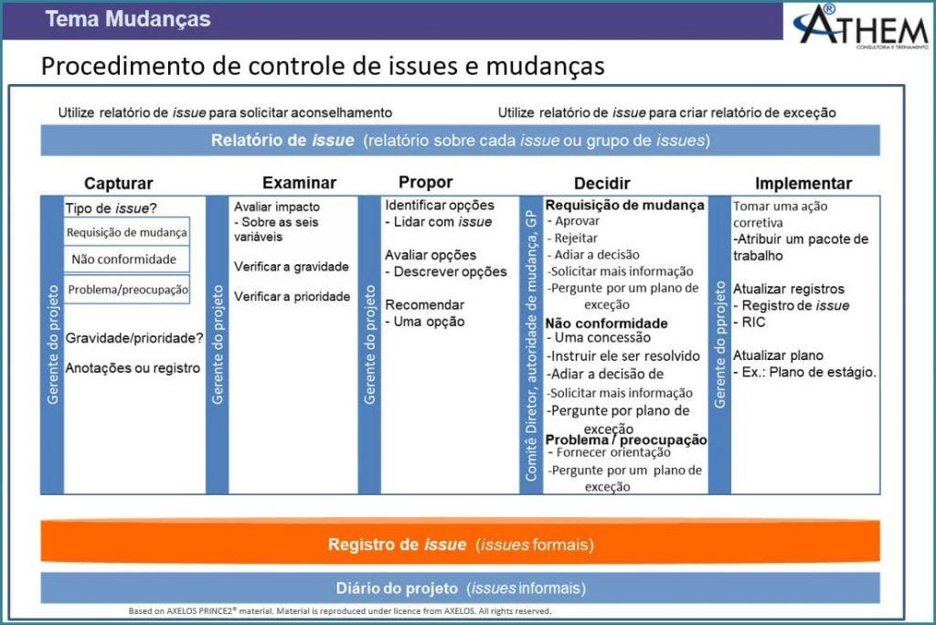 PRINCE2 Tema Mudanças - Procedimento de Controle de Mudanças em Projetos