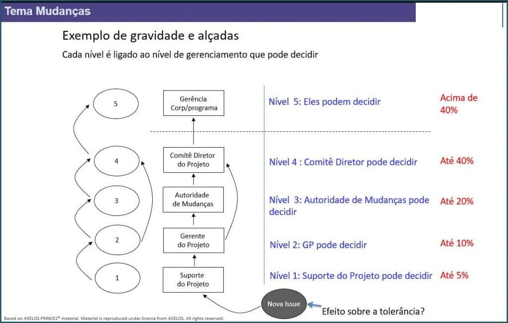 PRINCE2 Tema Mudanças - Atribuição de Alçadas em Projetos