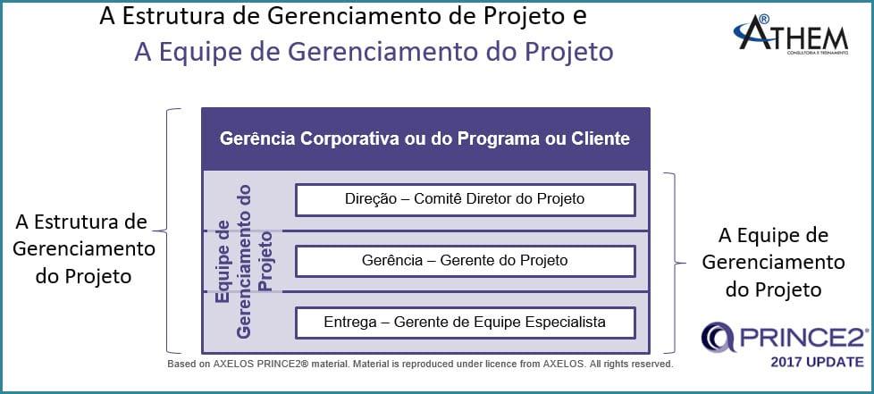 PRINCE2 Tema Organização - Qual é a estrutura da equipe do Projeto?