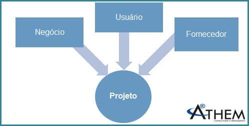 PRINCE2 Tema Organização - Quais são os interesses de um Projeto?