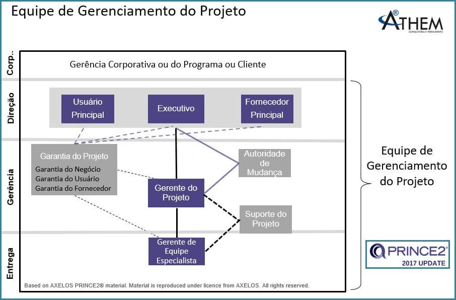 PRINCE2 Tema Organização - Outros papéis em uma boa estrutura de Projetos!