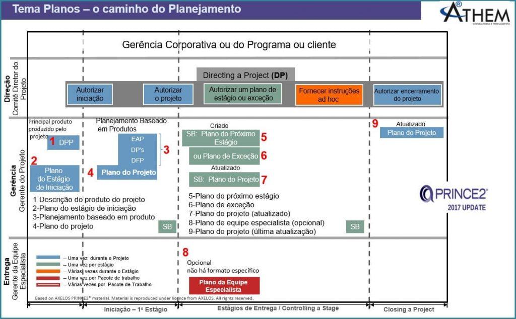 PRINCE2 Tema Planos - O Caminho do Planejamento de Projetos com PRINCE2