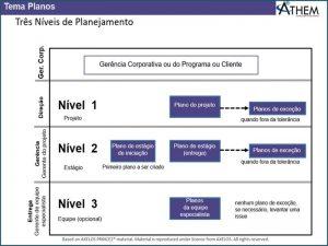 PRINCE2 Tema Planos - Como funciona os Níveis de Planejamento de Projetos no PRINCE2