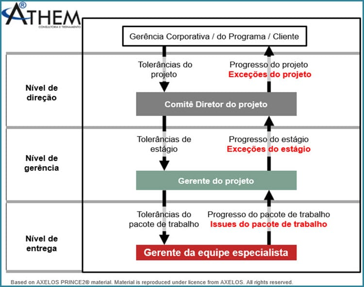 PRINCE2 Tema Progresso para monitorar e controlar o projeto
