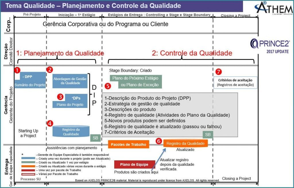PRINCE2 Tema Qualidade. Quais são as etapas do Planejamento da Qualidade em Projetos