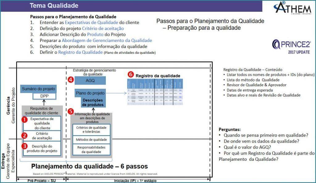 PRINCE2 Tema Qualidade - Quais são os 6 passos do Planejamento da Qualidade em Projetos?