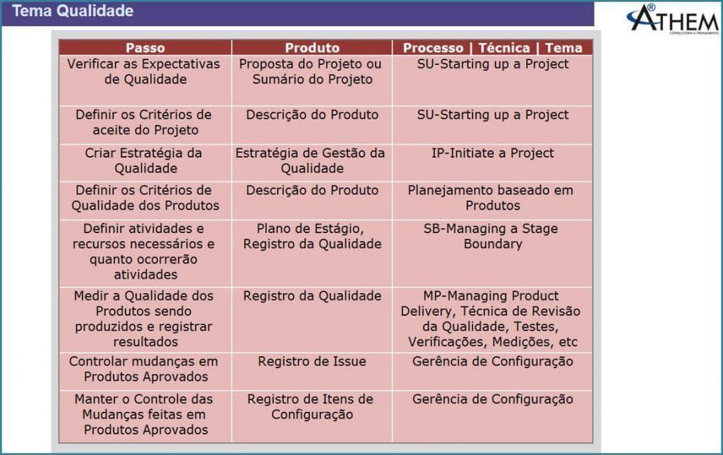 PRINCE2 Tema Qualidade - Quais são os documentos de gerenciamento de Projetos relacionados à qualidade em projetos?
