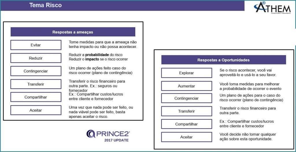 PRINCE2 Tema Riscos - As categorias para estratégias de Resposta a Riscos em Projetos