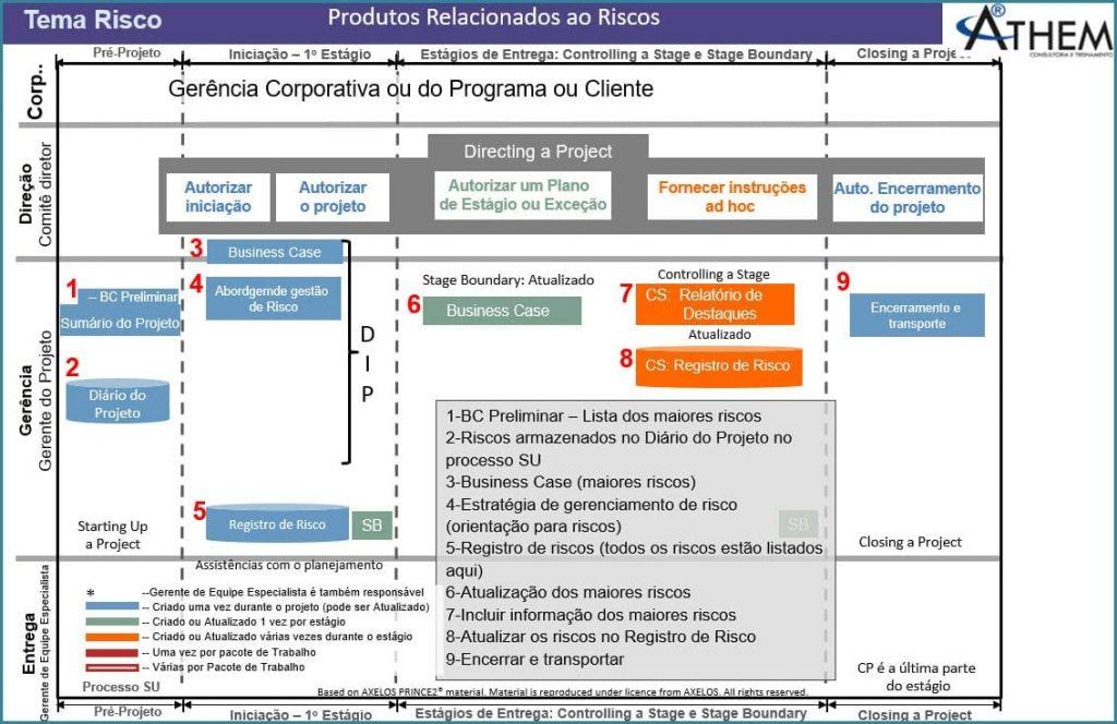 PRINCE2 Tema Riscos - Fluxo de funcionamento do Gerenciamento de Riscos em Projetos