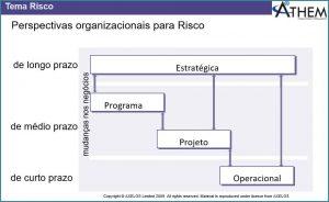 PRINCE2 Tema Riscos - Perspectivas de Riscos