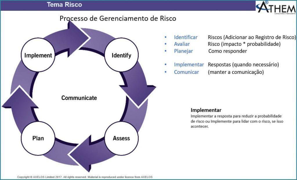 PRINCE2 Tema Riscos - Quais são as etapas do Processo de Gerenciamento de Riscos em Projetos