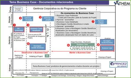 prince2 Como Funciona o Business Case para o sucesso em um projeto com prince2