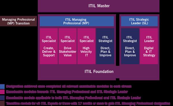 ITIL V4 Exame de Certificação na ATHEM