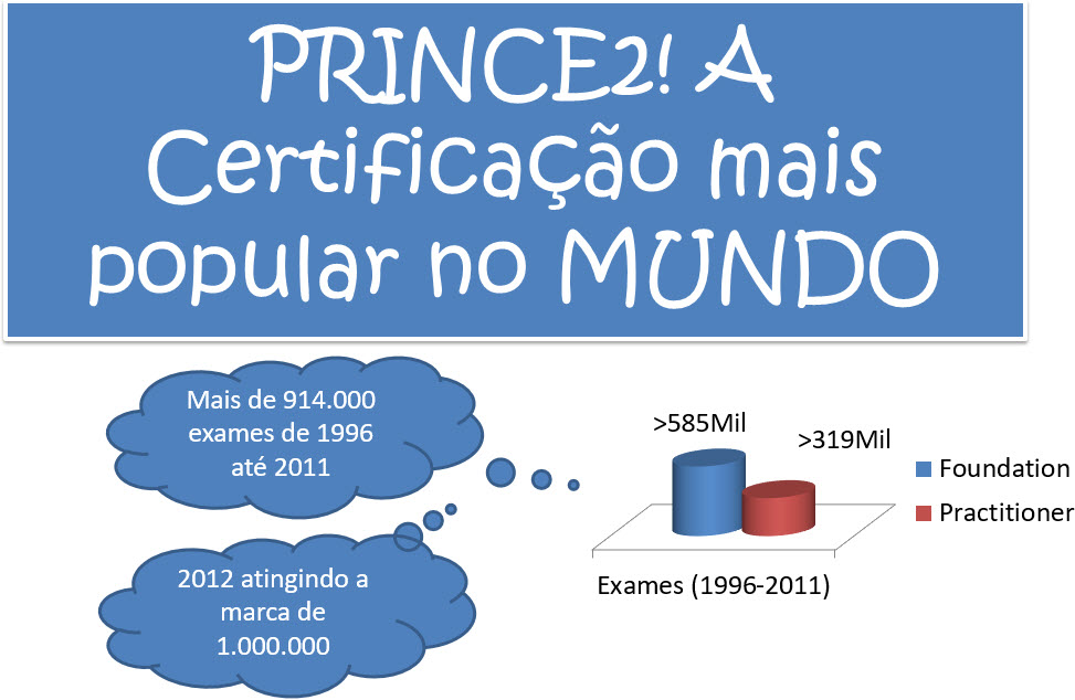 profissionais certificados prince2